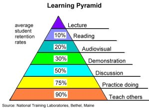 learning_pyramid